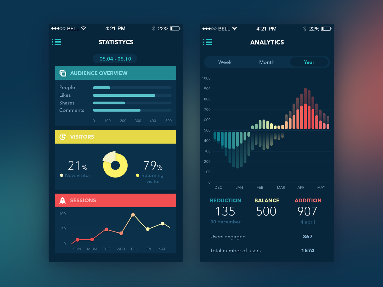 Analytics App by Ludmila Shevchenko for Tubik Studio