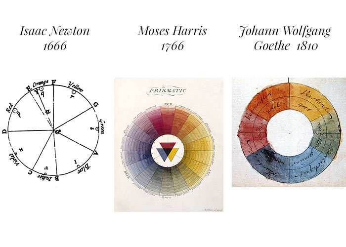 Historia del Círculo cromático